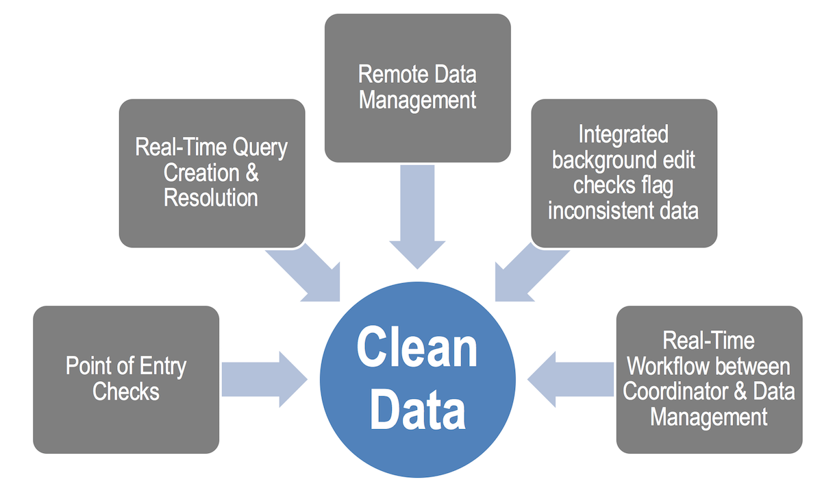 Clean Data for Clinical Management