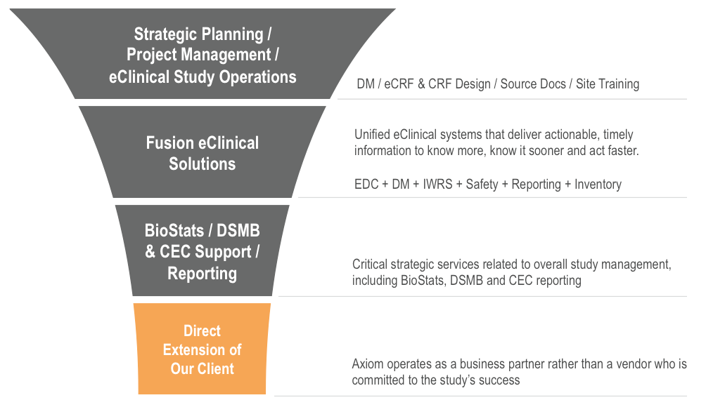 Unified eClinical Systems and Services