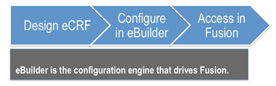 eBuilder configuration engine for Fusion
