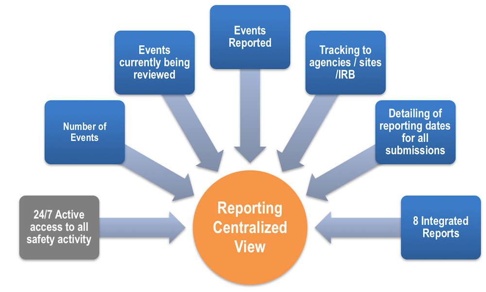 Clinical Safety Management Centralized Reporting