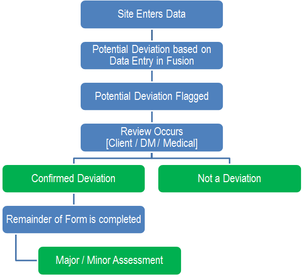 Deviation Workflow