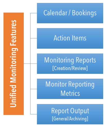 Unified Monitoring Features