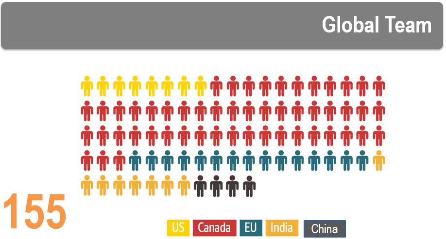 Axiom Global Footprint
