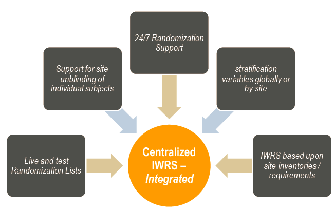 Centralized IWRS Integrated