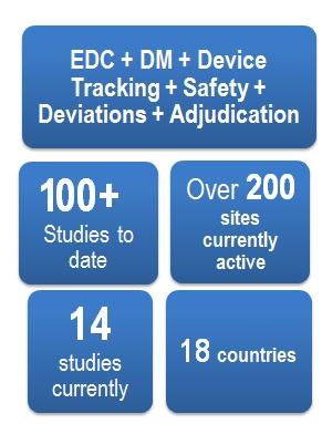 EDC DM Device Tracking Safety Deviations Adjudication