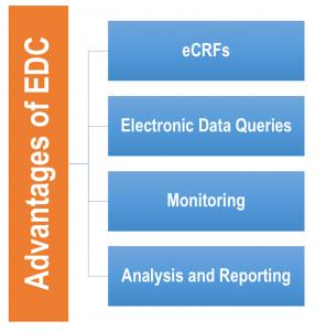 EDC Advantages