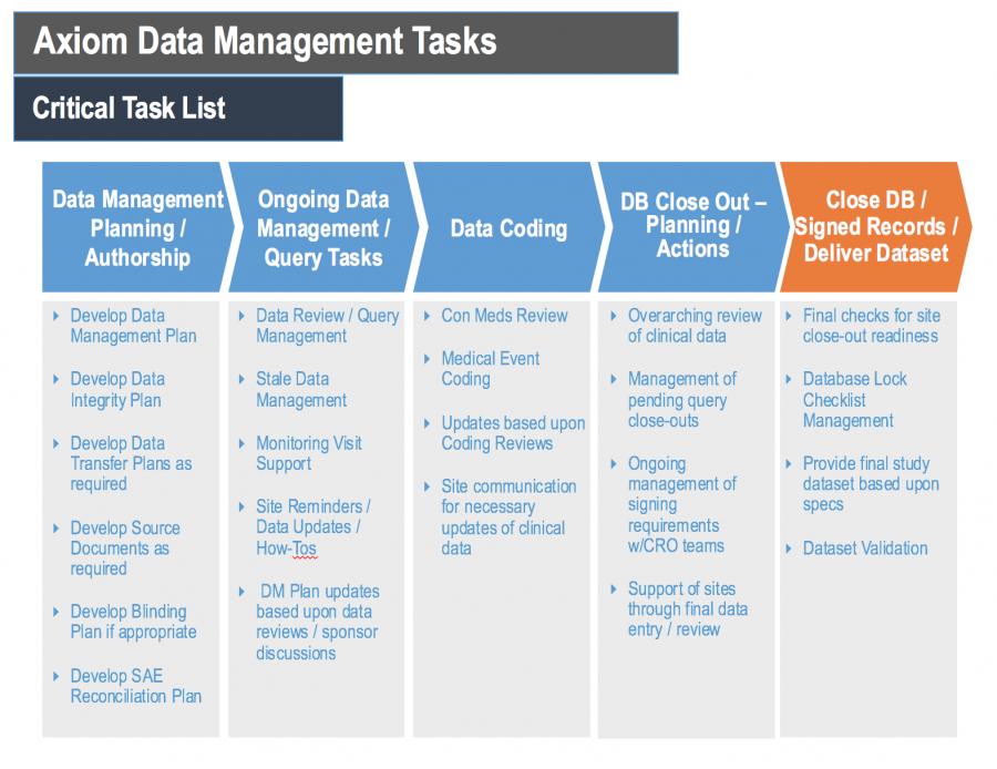 Clinical Data Management Tasks