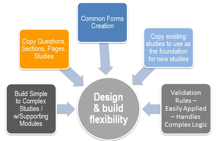 eBuilder design and build quickly and easily