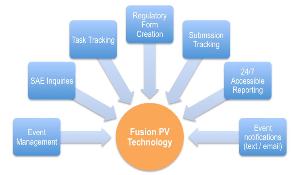 Pharmacovigilance Technology