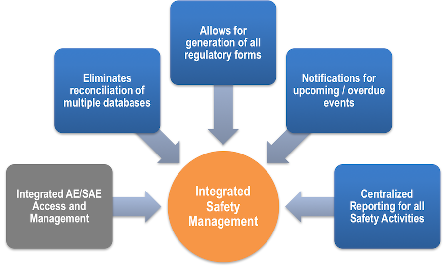 Integrated Clinical Safety Management