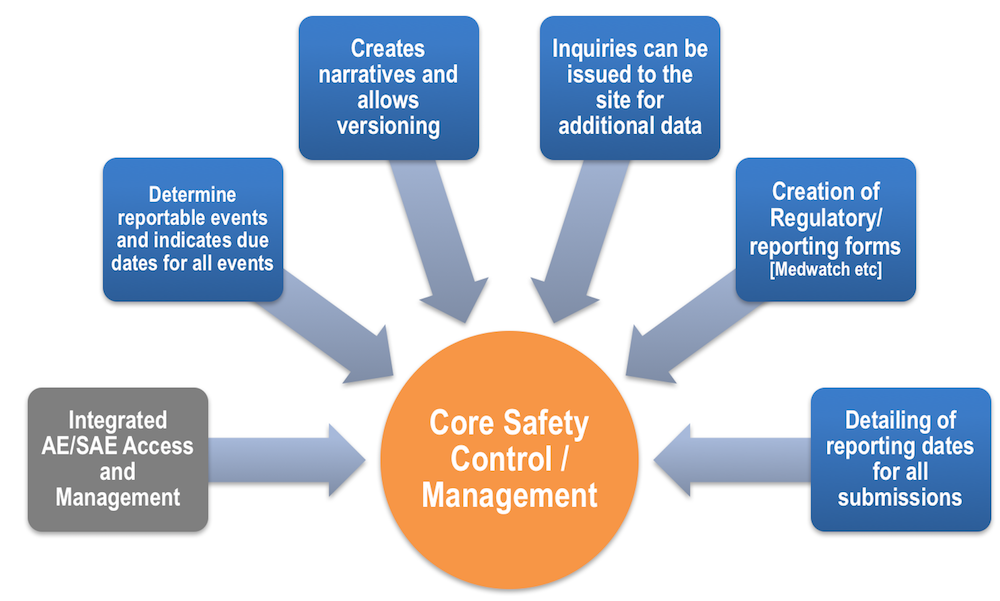 MedWatch Regulatory Forms Management