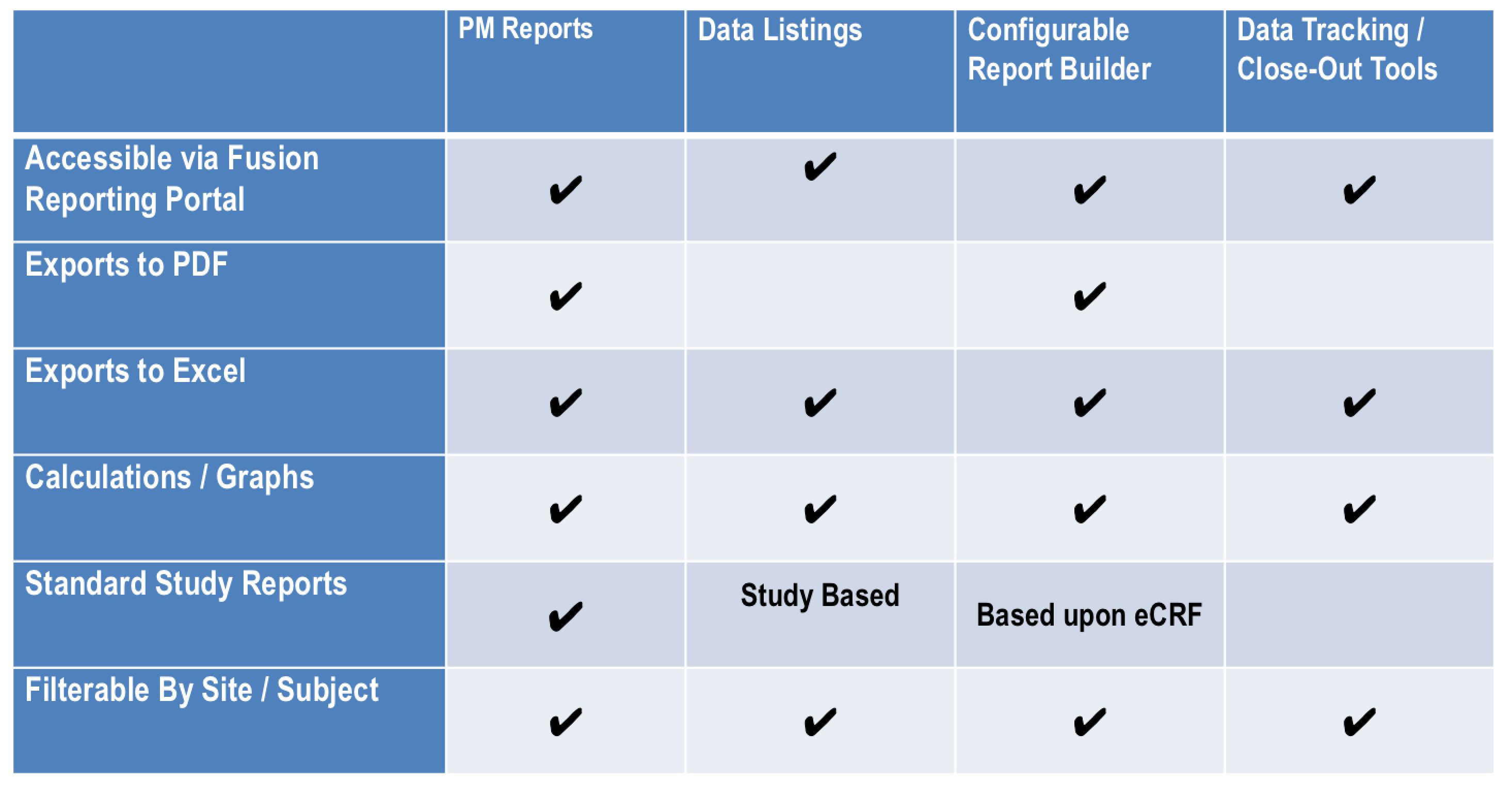 Clinical Reporting Portal Options