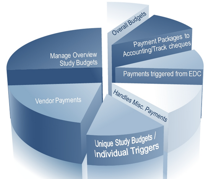 Clinical Payment Tracking