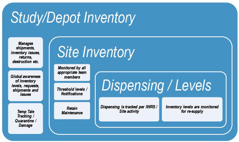 Study Depot Inventory