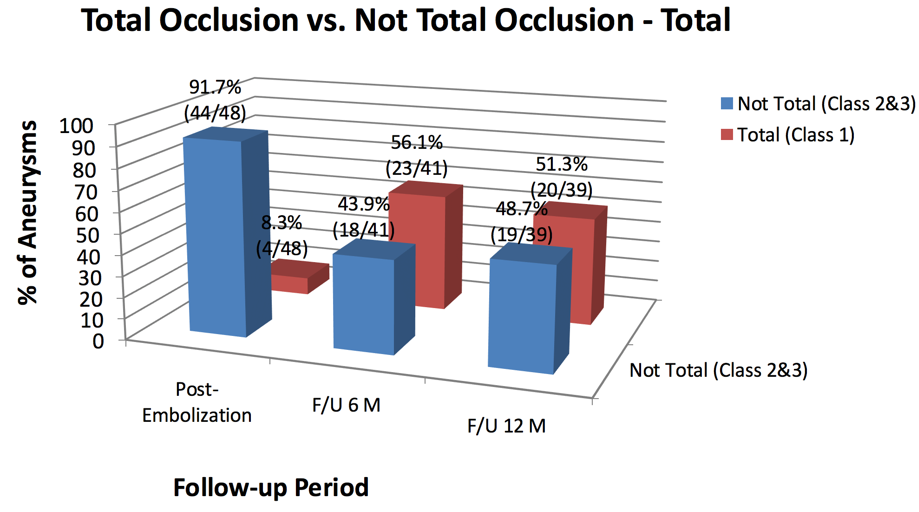 Total Occlusion vs Not Total Occlusion