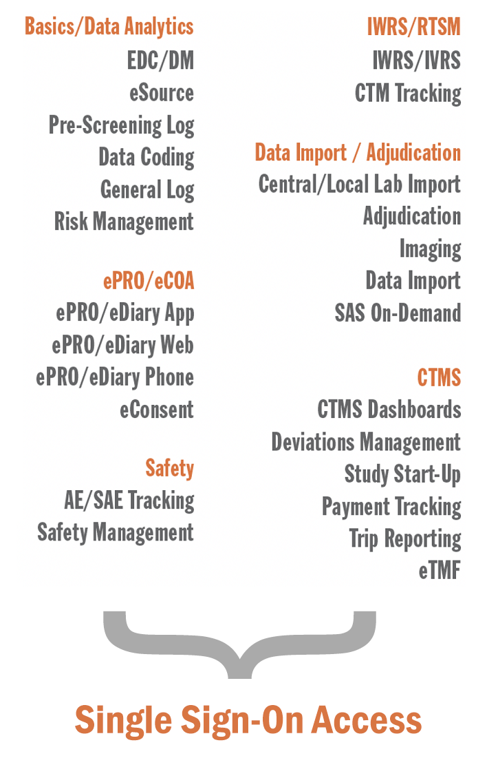 Fusion eClinical Suite modules list