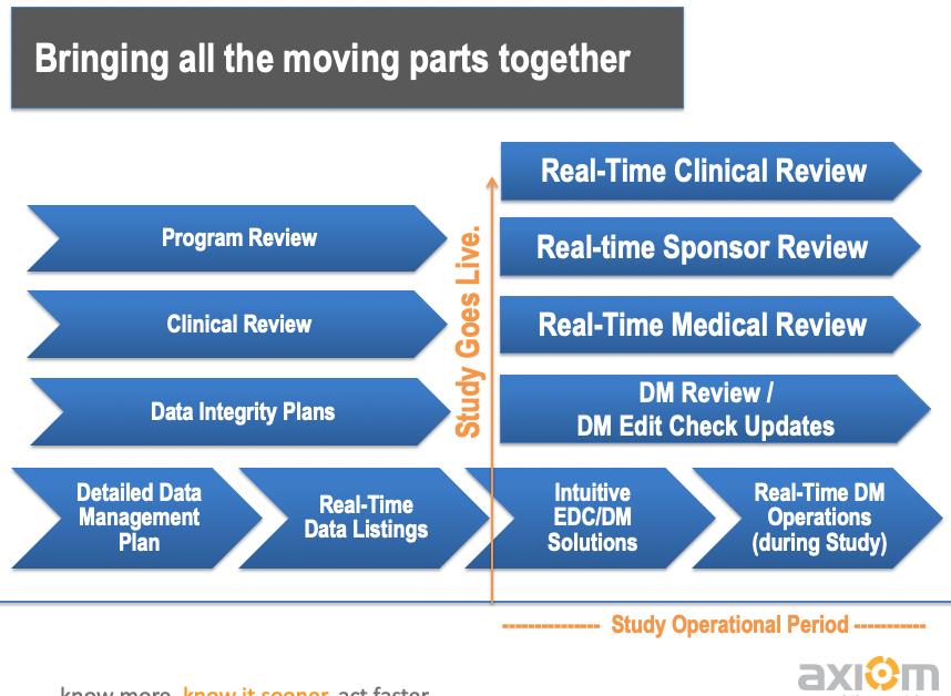 Clinical Data Management Timeline